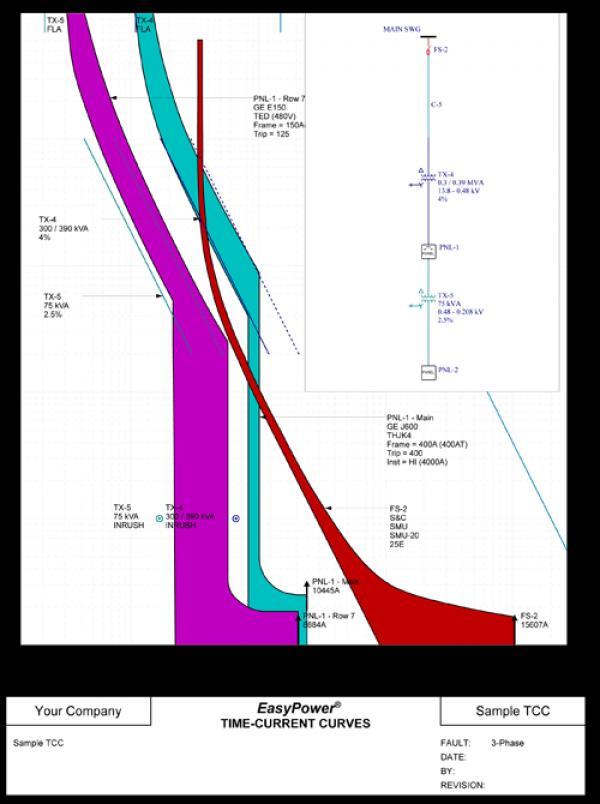 Time Current Curve SKM